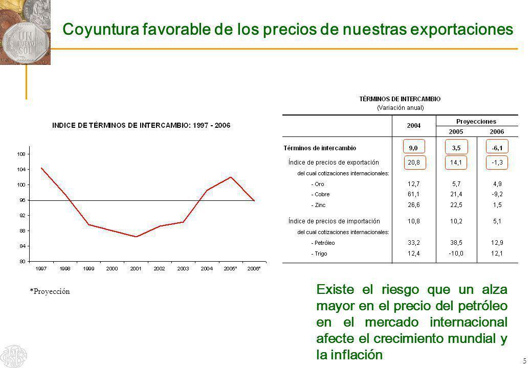 5 Coyuntura favorable de los precios de nuestras exportaciones Existe el riesgo que un alza mayor en el precio del petróleo en el mercado internaciona