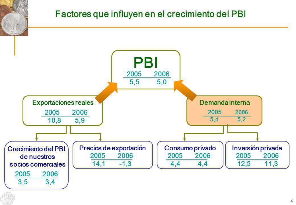 6 Factores que influyen en el crecimiento del PBI PBI 2005 2006 5,55,0 Exportaciones reales 2005 2006 10,85,9 Demanda interna 2005 2006 5,45,2 Crecimi