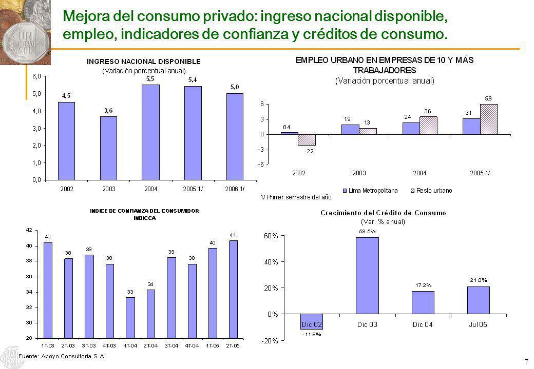 8 Crecimiento de la manufactura no primaria debido al dinamismo del mercado interno y externo.