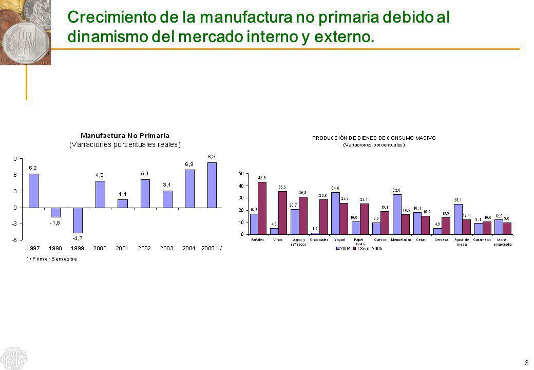 9 Dinamismo de la inversión privada * Proyección