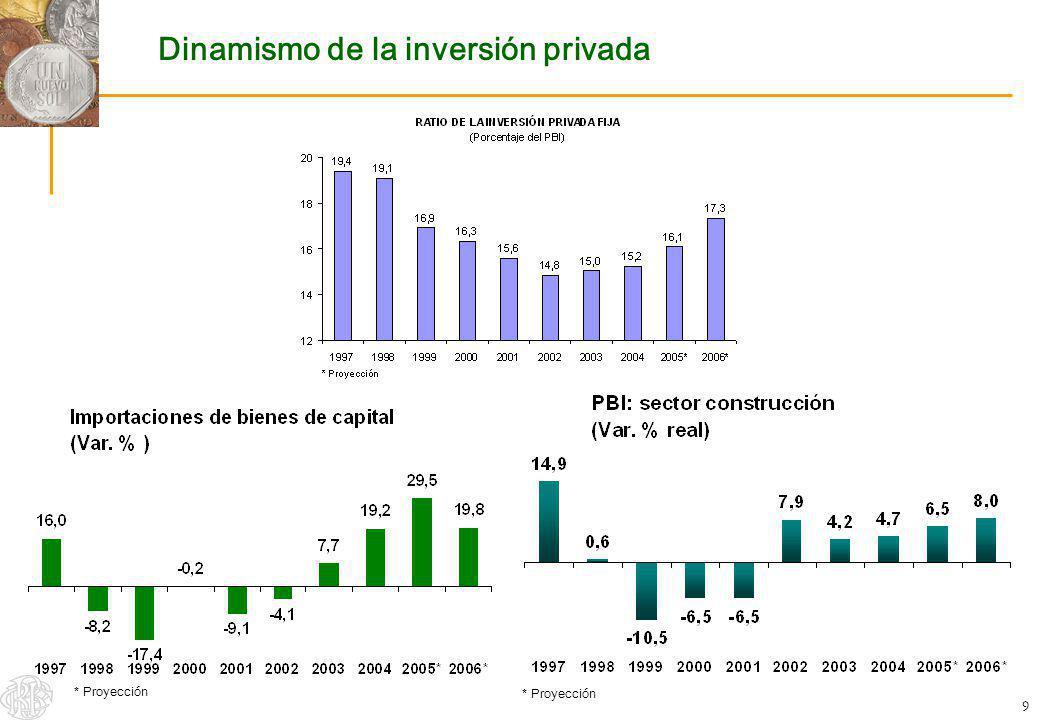 20 Contenido 1.Producto Bruto Interno 2.Inflación 3.Tipo de Cambio 4.Expectativas del mercado 5.Cuentas Fiscales