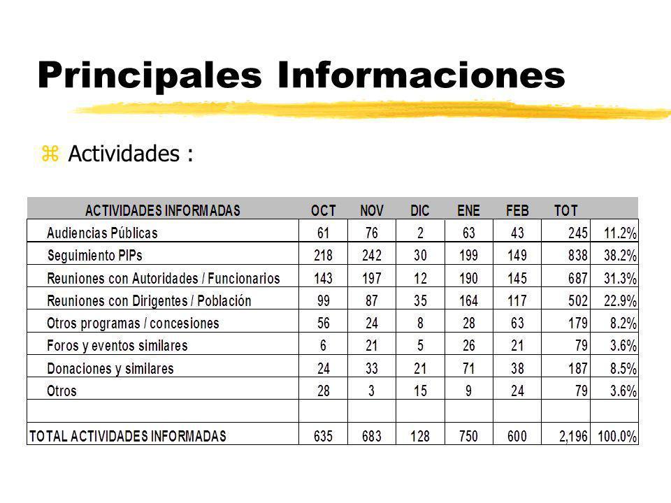 Principales Informaciones zActividades :