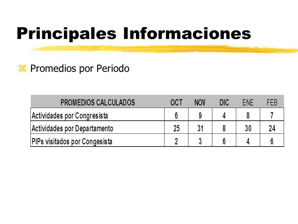 Principales Informaciones zPromedios por Periodo