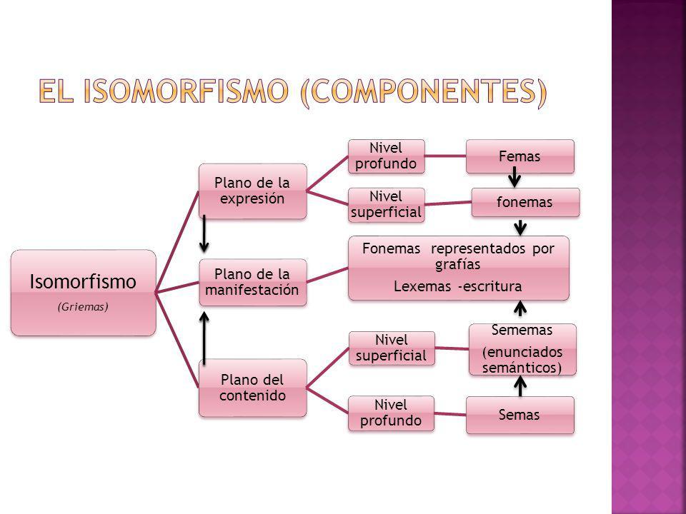 Isomorfismo (Griemas) Plano de la expresión Nivel profundo Femas Nivel superficial fonemas Plano de la manifestación Fonemas representados por grafías