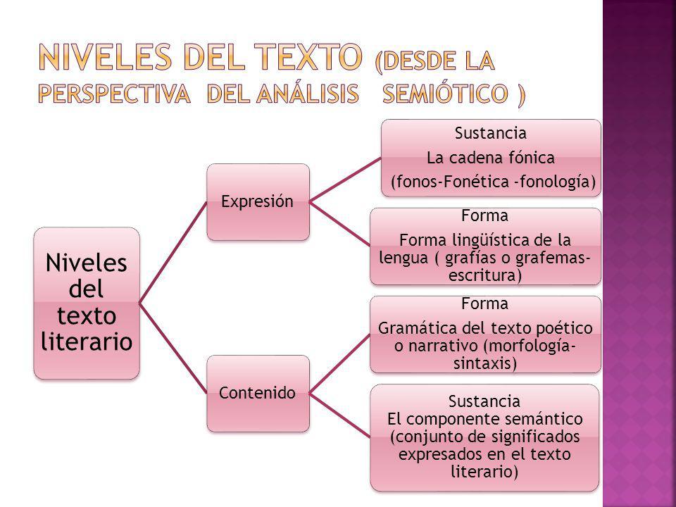 Niveles del texto literario Expresión Sustancia La cadena fónica (fonos-Fonética -fonología) Forma Forma lingüística de la lengua ( grafías o grafemas