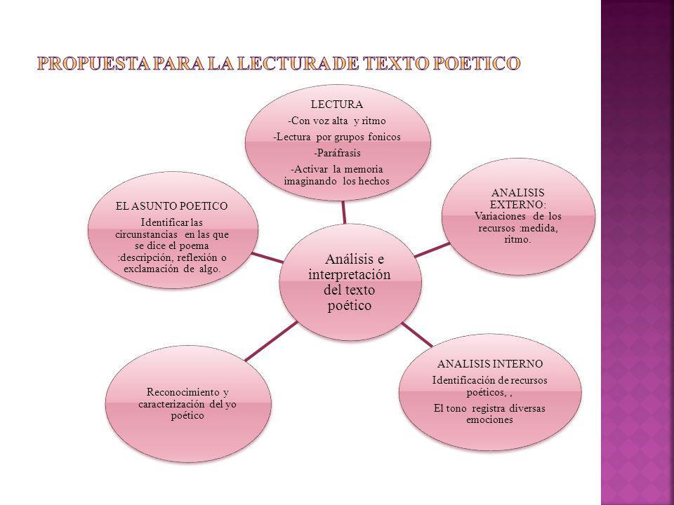 Análisis e interpretación del texto poético LECTURA -Con voz alta y ritmo -Lectura por grupos fonicos -Paráfrasis -Activar la memoria imaginando los h