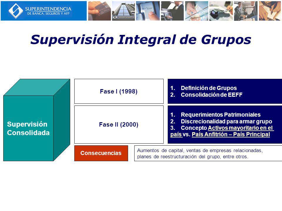 Supervisión Integral de Grupos Supervisión Consolidada Fase I (1998) 1.Definición de Grupos 2.Consolidación de EEFF Fase II (2000) 1.Requerimientos Patrimoniales 2.Discrecionalidad para armar grupo 3.Concepto Activos mayoritario en el país vs.