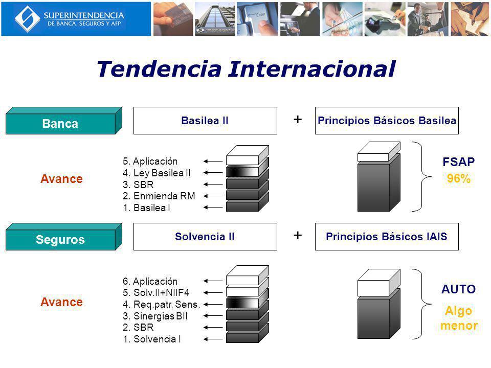 Tendencia Internacional Banca Basilea IIPrincipios Básicos Basilea + Seguros Solvencia IIPrincipios Básicos IAIS + FSAP 96% AUTO Algo menor 1.