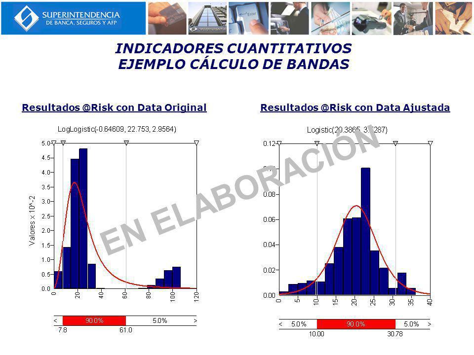 INDICADORES CUANTITATIVOS EJEMPLO CÁLCULO DE BANDAS Resultados @Risk con Data OriginalResultados @Risk con Data Ajustada EN ELABORACIÓN