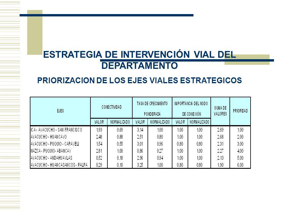 ESTRATEGIA DE INTERVENCIÓN VIAL DEL DEPARTAMENTO PRIORIZACION DE LOS EJES VIALES ESTRATEGICOS