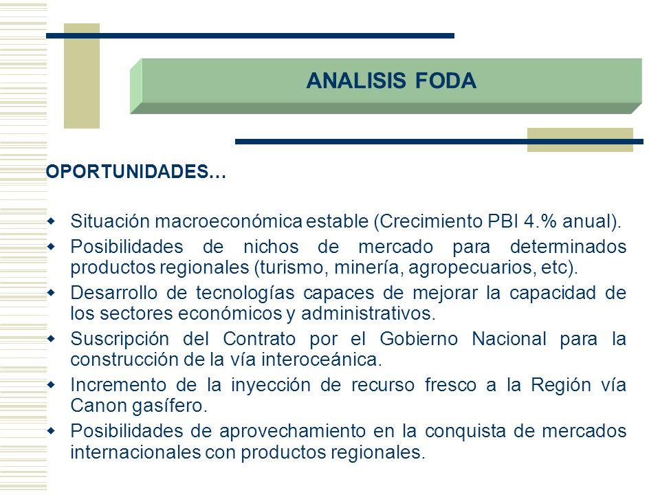 OPORTUNIDADES… Situación macroeconómica estable (Crecimiento PBI 4.% anual). Posibilidades de nichos de mercado para determinados productos regionales