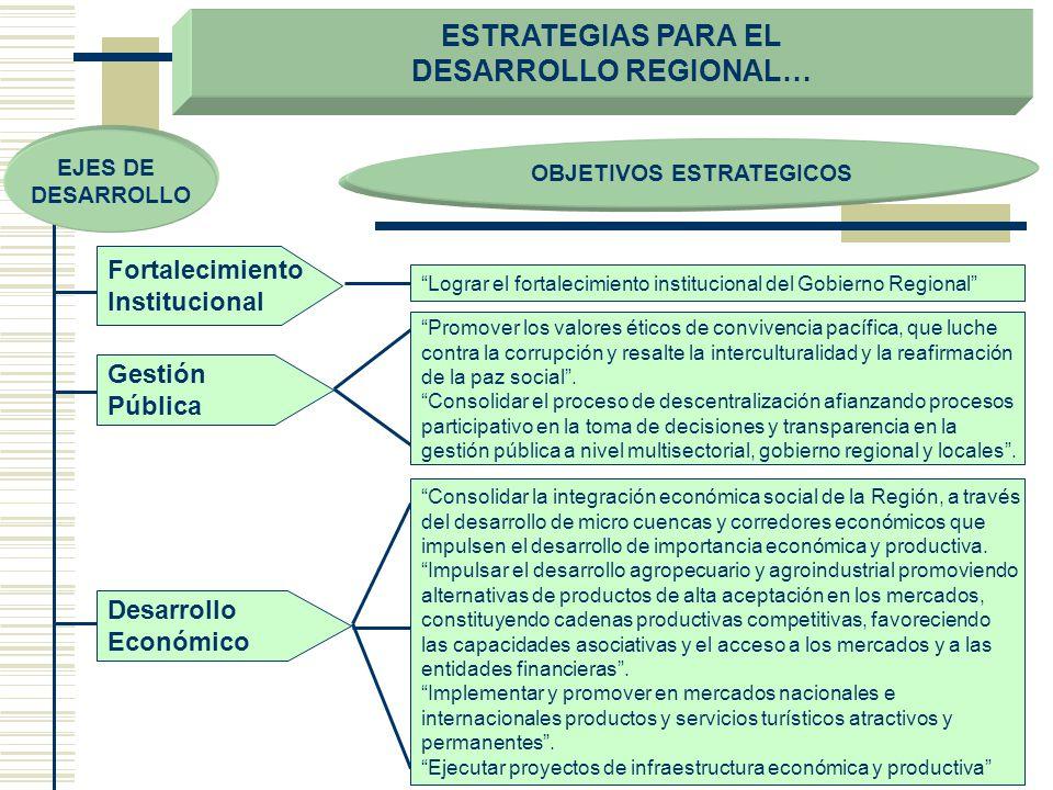 ESTRATEGIAS PARA EL DESARROLLO REGIONAL… OBJETIVOS ESTRATEGICOS Fortalecimiento Institucional Gestión Pública Desarrollo Económico Lograr el fortaleci