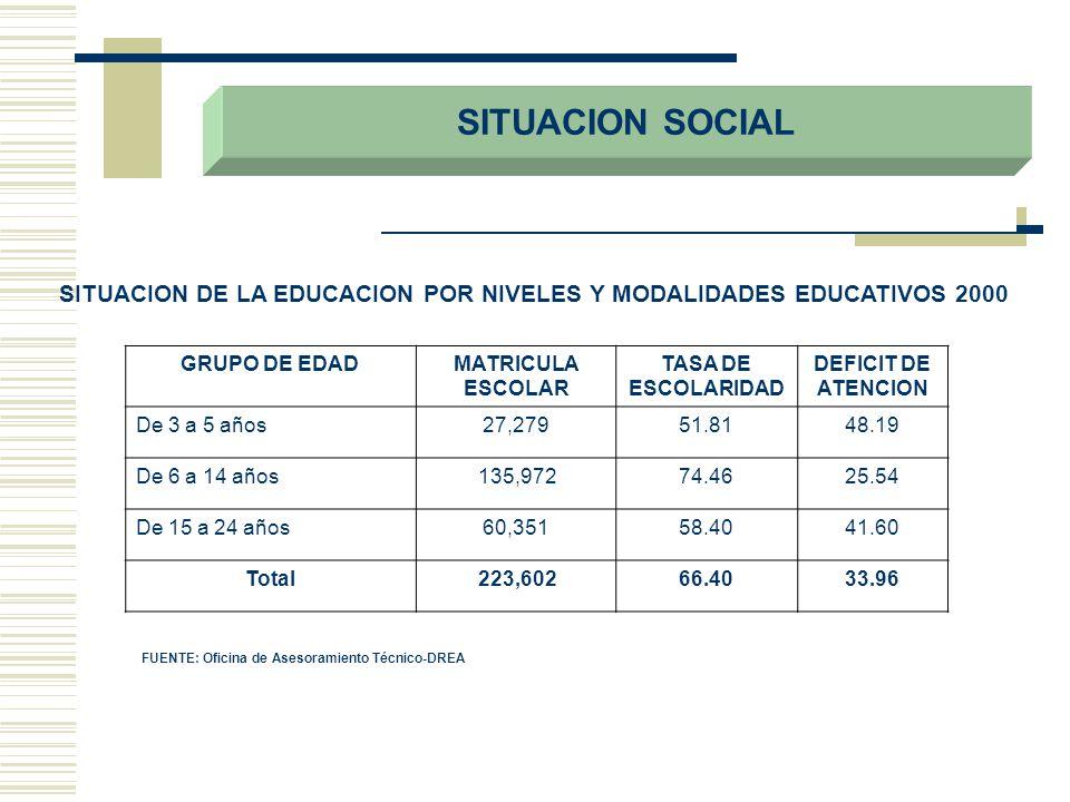 SITUACION SOCIAL SITUACION DE LA EDUCACION POR NIVELES Y MODALIDADES EDUCATIVOS 2000 GRUPO DE EDADMATRICULA ESCOLAR TASA DE ESCOLARIDAD DEFICIT DE ATE