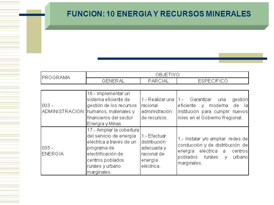 FUNCION: 10 ENERGIA Y RECURSOS MINERALES