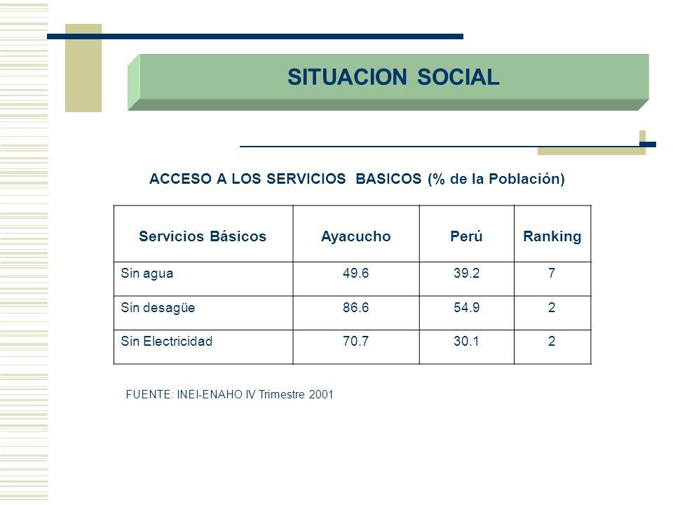 SITUACION SOCIAL Servicios BásicosAyacuchoPerúRanking Sin agua49.639.27 Sin desagüe86.654.92 Sin Electricidad70.730.12 ACCESO A LOS SERVICIOS BASICOS
