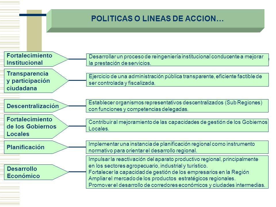 POLITICAS O LINEAS DE ACCION… Fortalecimiento Institucional Transparencia y participación ciudadana Desarrollar un proceso de reingeniería institucion