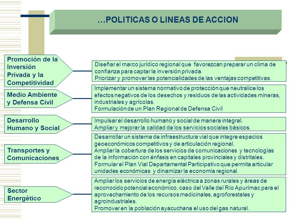 …POLITICAS O LINEAS DE ACCION Promoción de la Inversión Privada y la Competitividad Diseñar el marco jurídico regional que favorezcan preparar un clim
