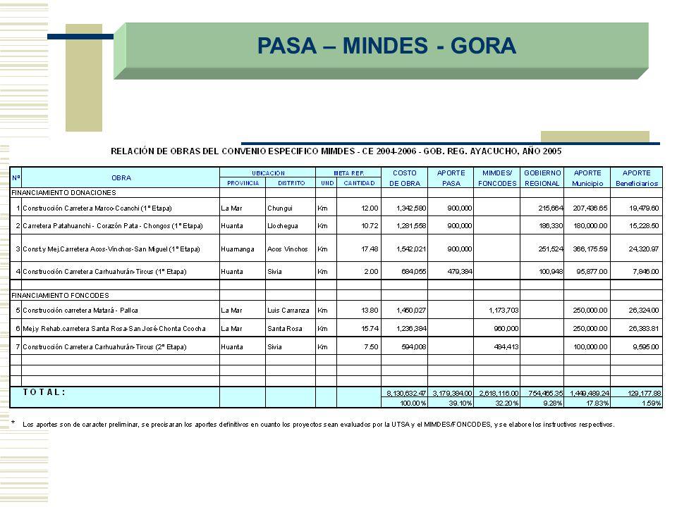 PASA – MINDES - GORA
