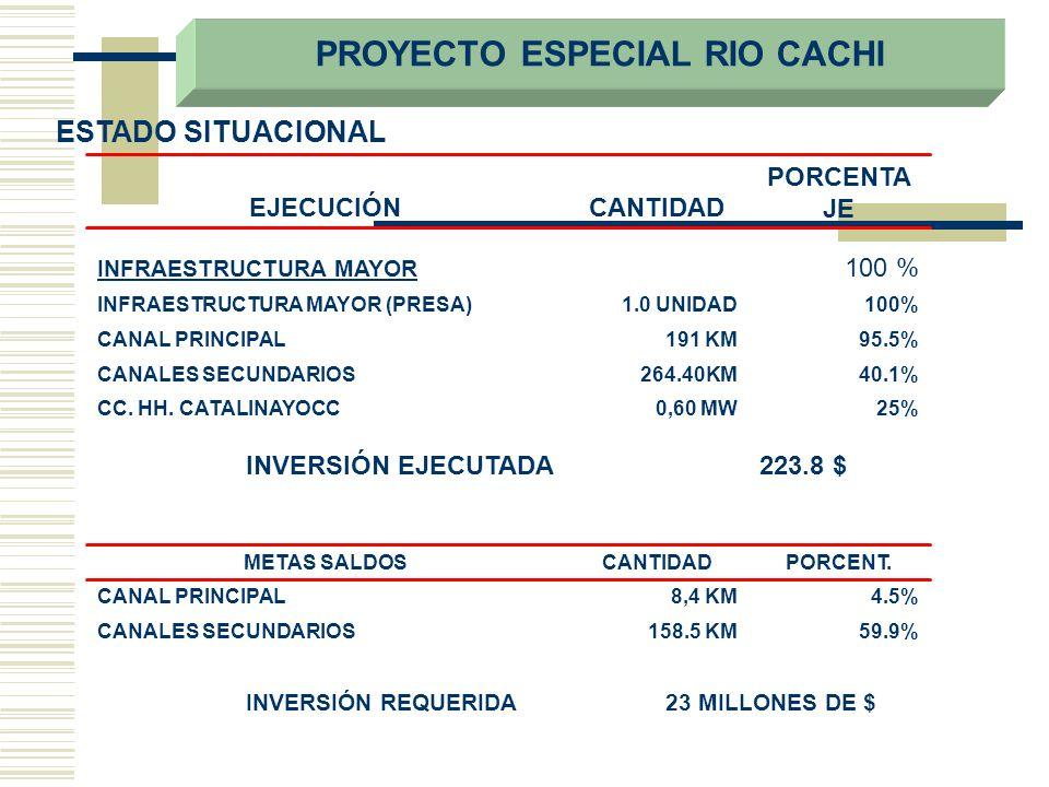 ESTADO SITUACIONAL 100%1.0 UNIDADINFRAESTRUCTURA MAYOR (PRESA) 59.9%158.5 KMCANALES SECUNDARIOS 4.5%8,4 KMCANAL PRINCIPAL PORCENT.CANTIDADMETAS SALDOS