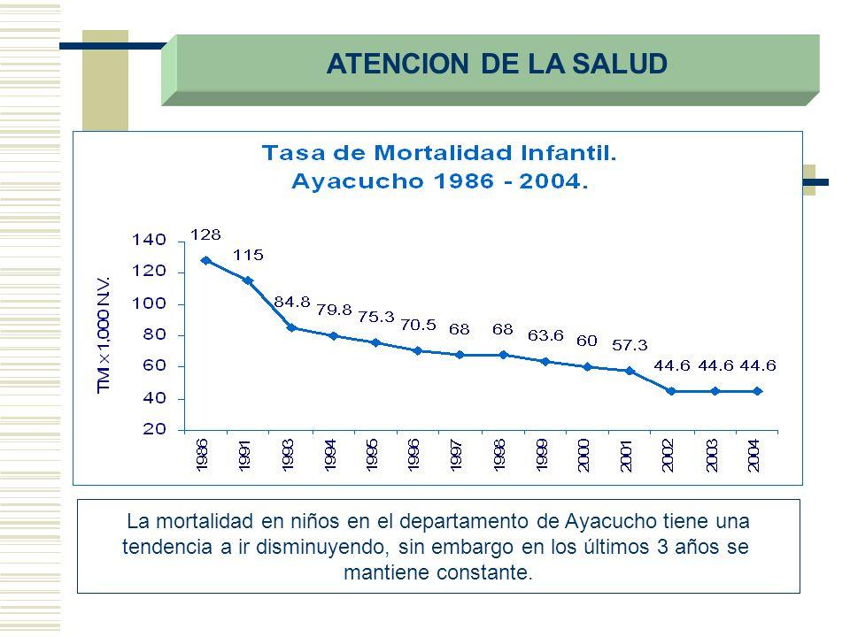 La mortalidad en niños en el departamento de Ayacucho tiene una tendencia a ir disminuyendo, sin embargo en los últimos 3 años se mantiene constante.