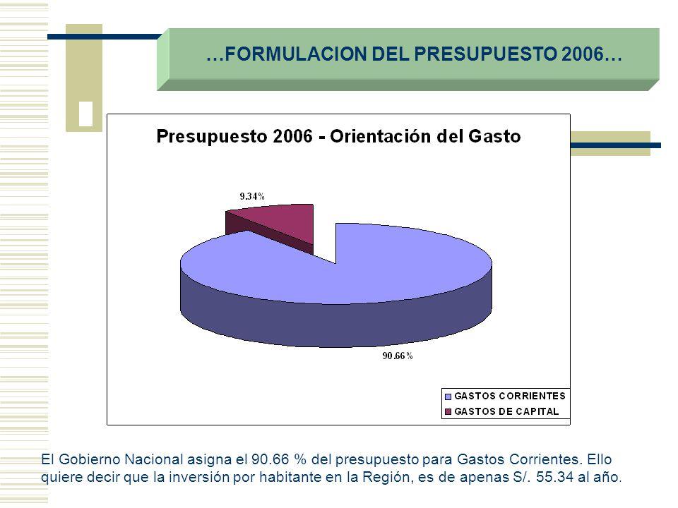 El Gobierno Nacional asigna el 90.66 % del presupuesto para Gastos Corrientes. Ello quiere decir que la inversión por habitante en la Región, es de ap