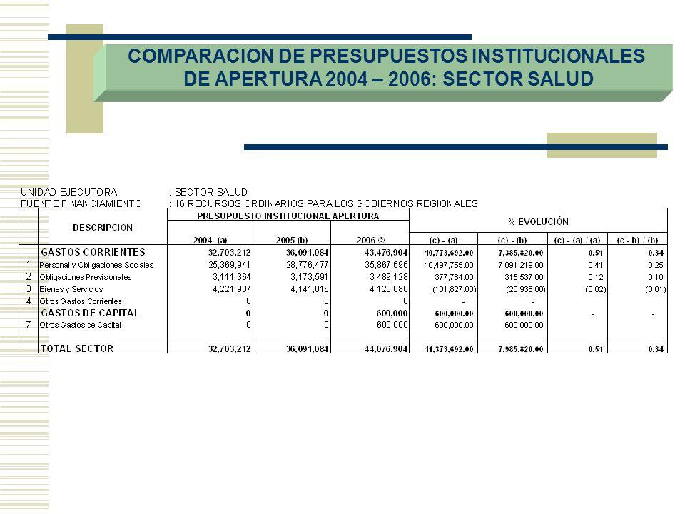 COMPARACION DE PRESUPUESTOS INSTITUCIONALES DE APERTURA 2004 – 2006: SECTOR SALUD