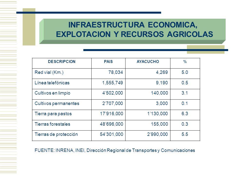 PLIEGO: 444 GOBIERNO REGIONAL DE AYACUCHO FORMULACION DEL PRESUPUESTO 2006…