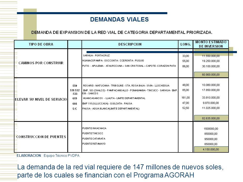 ELABORACION: Equipo Técnico PVDPA DEMANDAS VIALES La demanda de la red vial requiere de 147 millones de nuevos soles, parte de los cuales se financian
