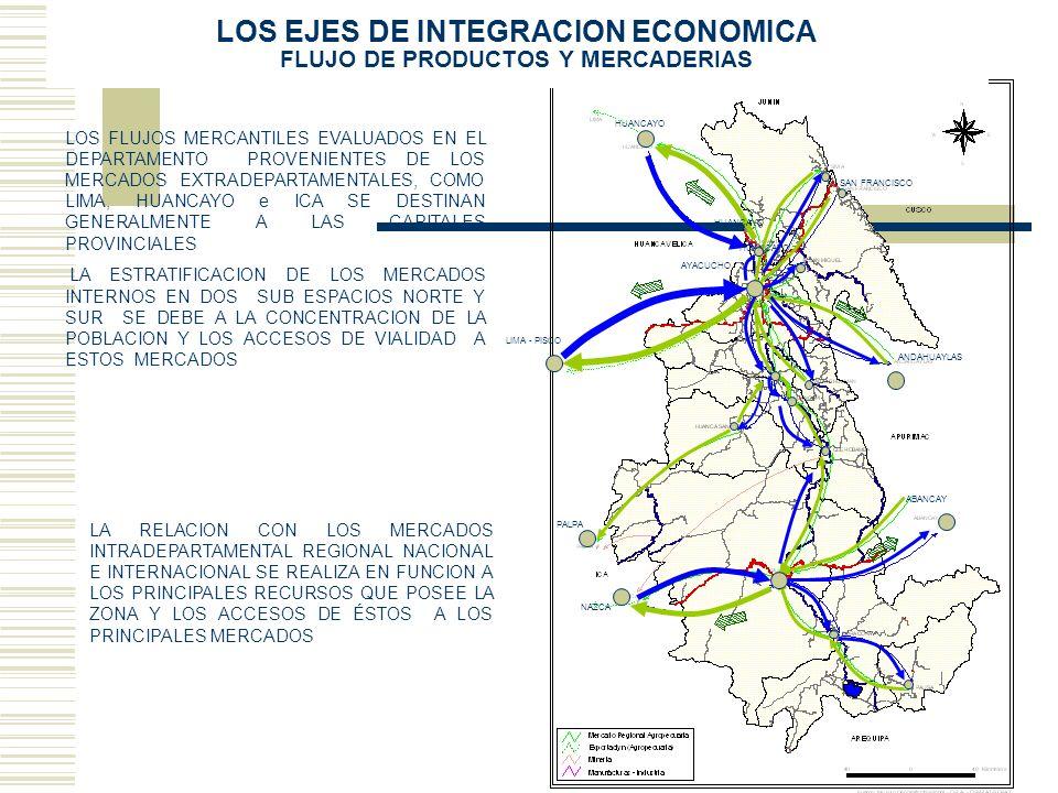 LOS EJES DE INTEGRACION ECONOMICA FLUJO DE PRODUCTOS Y MERCADERIAS HUANCAYO LIMA - PISCO SAN FRANCISCO AYACUCHO HUANCAYO ANDAHUAYLAS NAZCA ABANCAY PAL