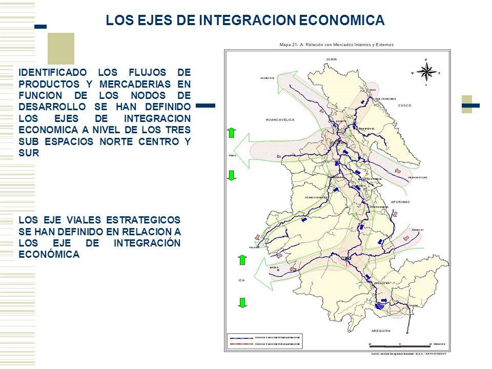 LOS EJES DE INTEGRACION ECONOMICA IDENTIFICADO LOS FLUJOS DE PRODUCTOS Y MERCADERIAS EN FUNCION DE LOS NODOS DE DESARROLLO SE HAN DEFINIDO LOS EJES DE