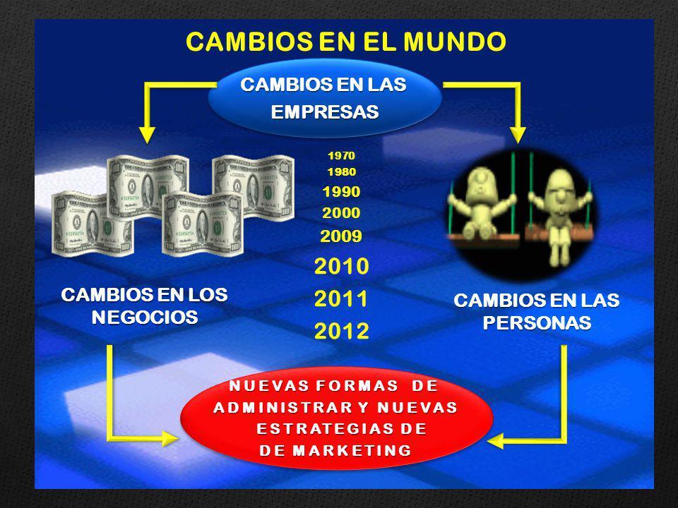 CAMBIOS EN LAS EMPRESAS EMPRESAS 1970 1980 1990 2000 2009 2010 2011 2012 CAMBIOS EN LOS NEGOCIOS NUEVAS FORMAS DE ADMINISTRAR Y NUEVAS ESTRATEGIAS DE ESTRATEGIAS DE DE MARKETING NUEVAS FORMAS DE ADMINISTRAR Y NUEVAS ESTRATEGIAS DE ESTRATEGIAS DE DE MARKETING CAMBIOS EN EL MUNDO CAMBIOS EN LAS PERSONAS