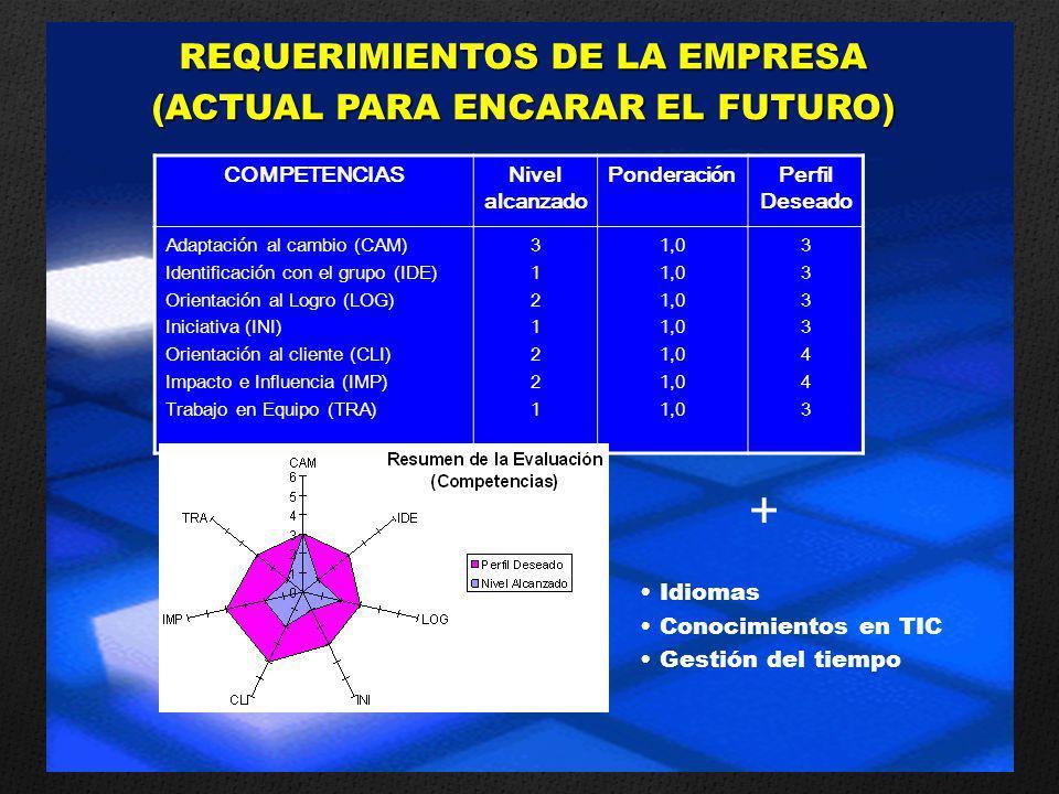 COMPETENCIASNivel alcanzado PonderaciónPerfil Deseado Adaptación al cambio (CAM) Identificación con el grupo (IDE) Orientación al Logro (LOG) Iniciativa (INI) Orientación al cliente (CLI) Impacto e Influencia (IMP) Trabajo en Equipo (TRA) 31212213121221 1,0 33334433333443 Idiomas Conocimientos en TIC Gestión del tiempo + REQUERIMIENTOS DE LA EMPRESA (ACTUAL PARA ENCARAR EL FUTURO)