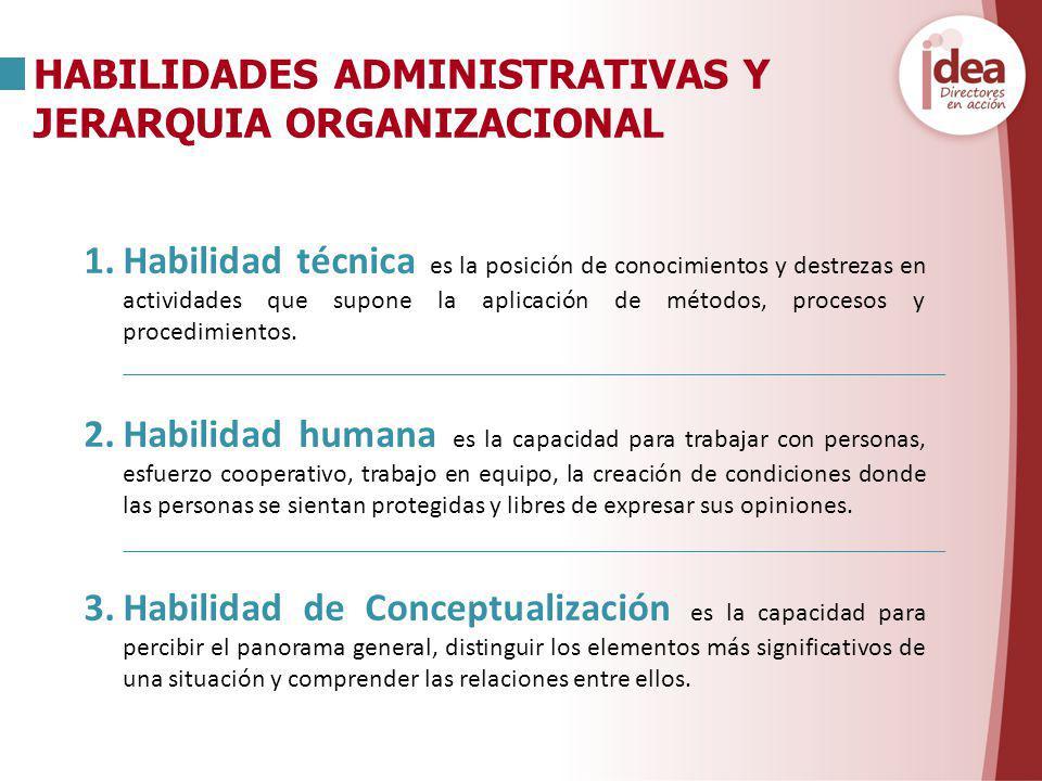 1.Habilidad técnica es la posición de conocimientos y destrezas en actividades que supone la aplicación de métodos, procesos y procedimientos. 2.Habil