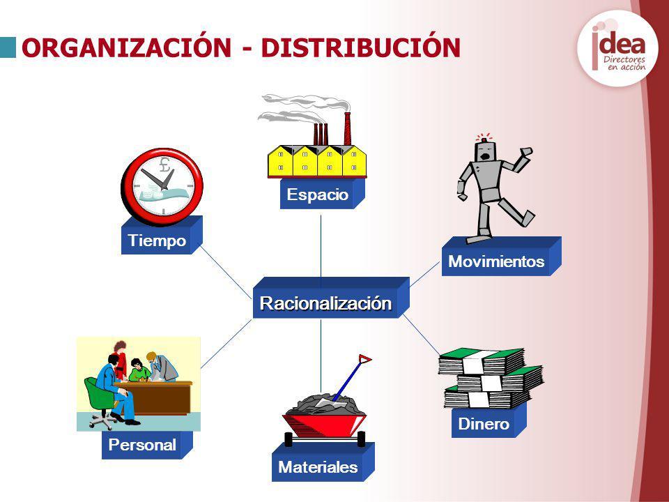 Racionalización Tiempo Espacio Movimientos Personal Materiales Dinero ORGANIZACIÓN - DISTRIBUCIÓN