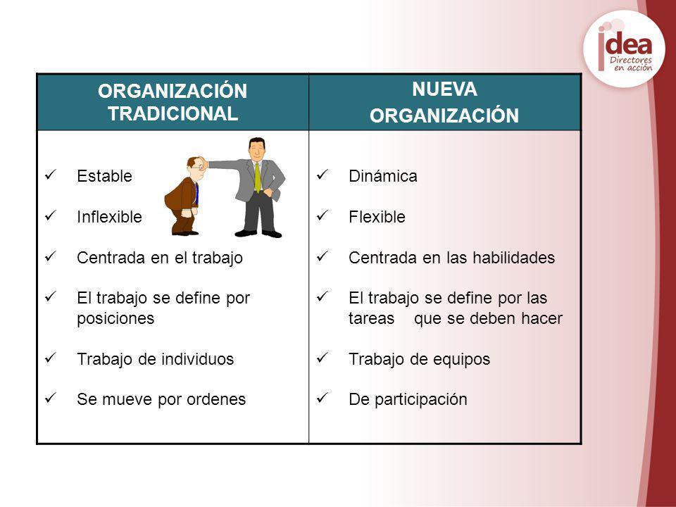 ORGANIZACIÓN TRADICIONAL NUEVA ORGANIZACIÓN Estable Inflexible Centrada en el trabajo El trabajo se define por posiciones Trabajo de individuos Se mue