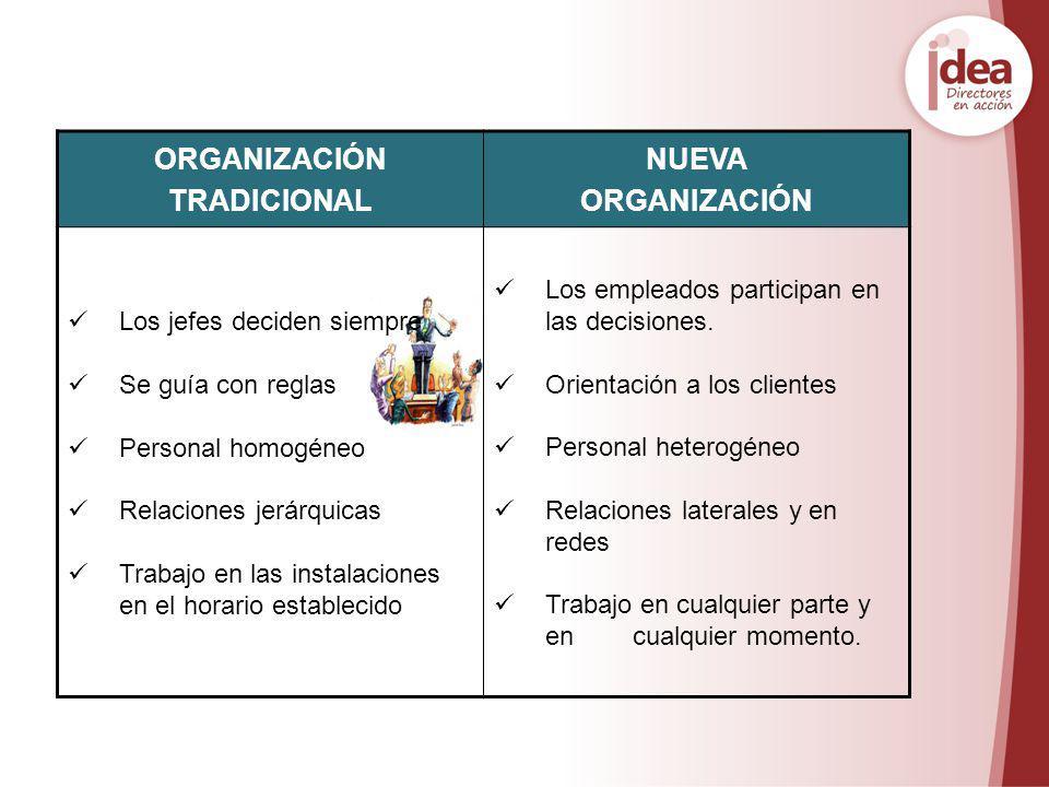 ORGANIZACIÓN TRADICIONAL NUEVA ORGANIZACIÓN Los jefes deciden siempre Se guía con reglas Personal homogéneo Relaciones jerárquicas Trabajo en las inst