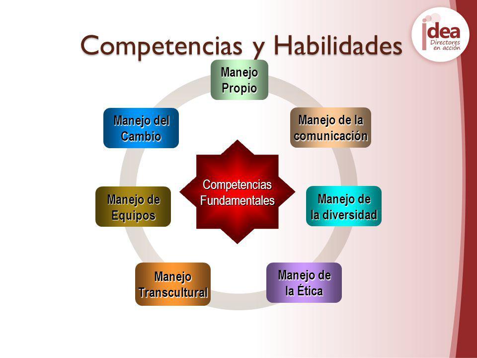 Competencias y Habilidades ManejoPropio Manejo del Cambio Manejo de Equipos ManejoTranscultural la Ética Manejo de la diversidad Manejo de la comunica