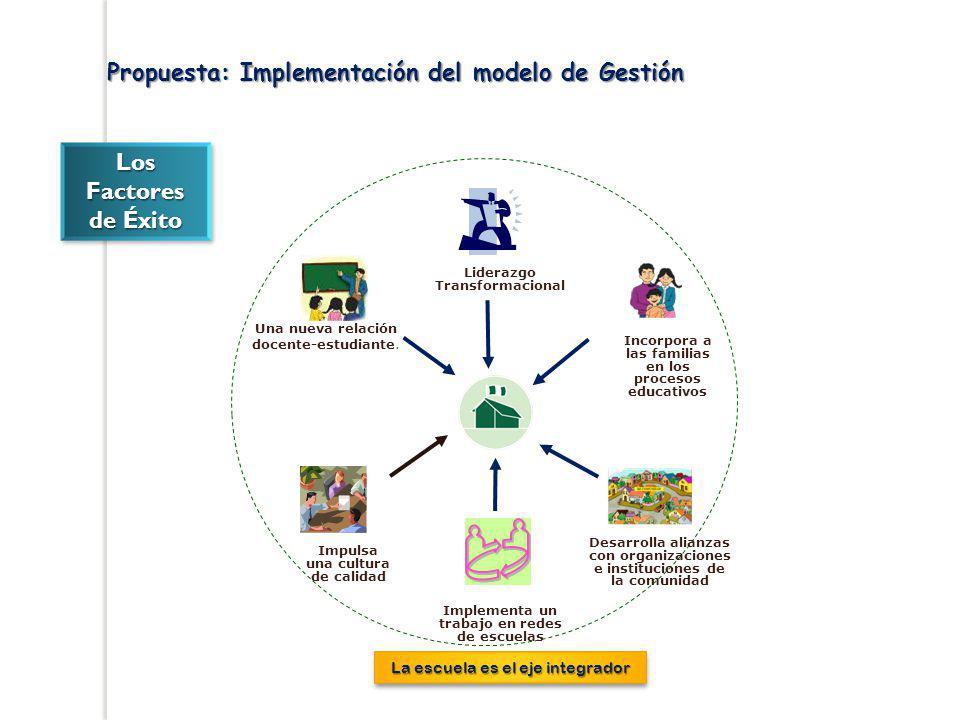 Propuesta: Implementación del modelo de Gestión Liderazgo Transformacional Incorpora a las familias en los procesos educativos Una nueva relación doce