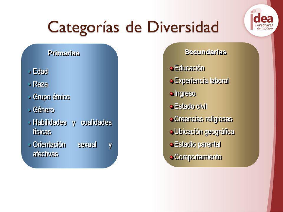 Categorías de Diversidad Edad Raza Grupo étnico Género Habilidades y cualidades físicas Orientación sexual y afectivas Edad Raza Grupo étnico Género H