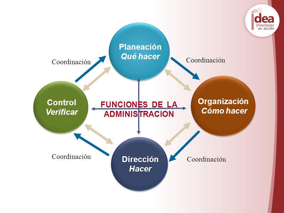 Planeación Qué hacer Planeación Qué hacer Dirección Dirección Hacer Hacer Dirección Dirección Hacer Hacer Organización Cómo hacer Organización Cómo ha