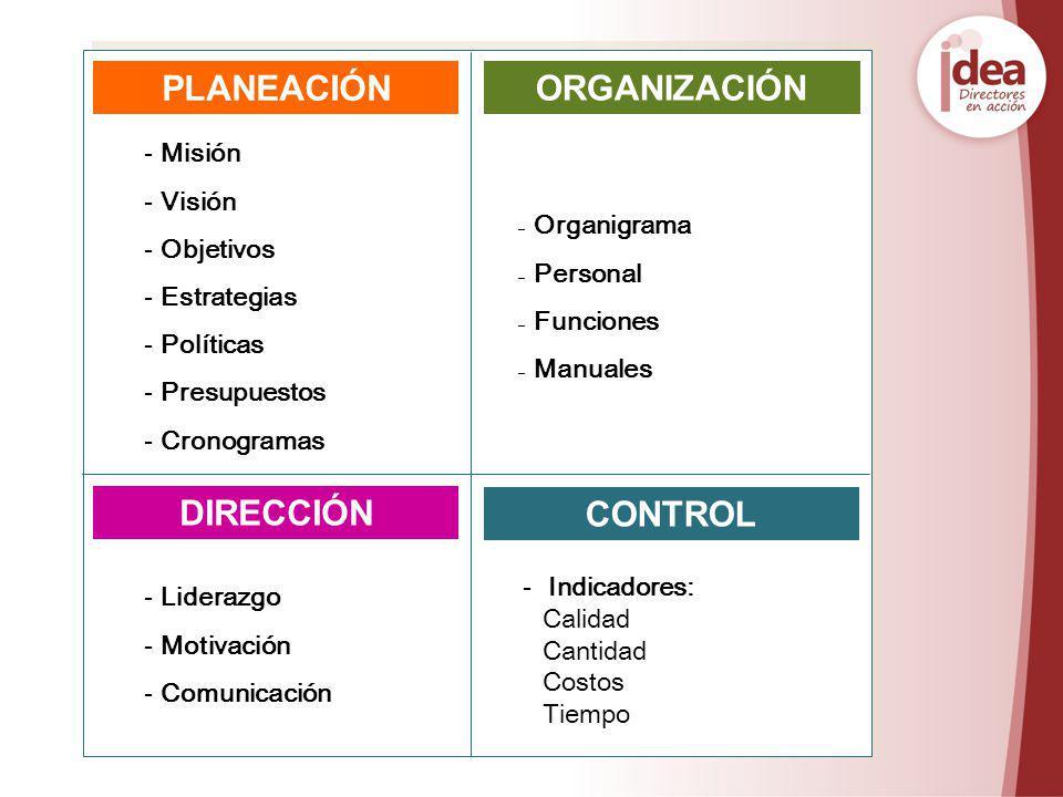 PLANEACIÓN DIRECCIÓN CONTROL - Misión - Visión - Objetivos - Estrategias - Políticas - Presupuestos - Cronogramas - Liderazgo - Motivación - Comunicac