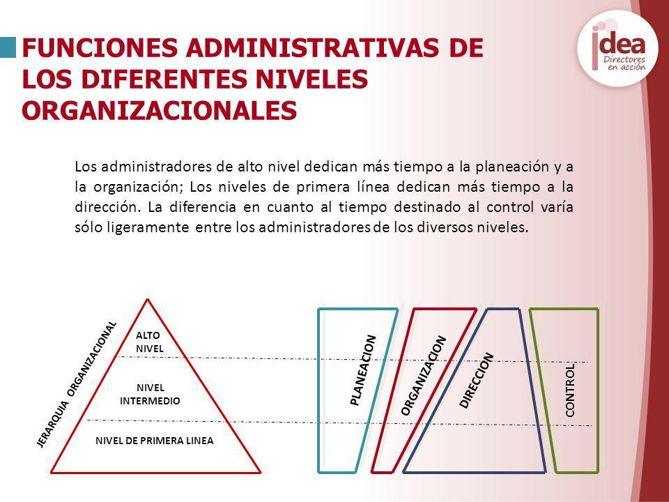 Los administradores de alto nivel dedican más tiempo a la planeación y a la organización; Los niveles de primera línea dedican más tiempo a la direcci