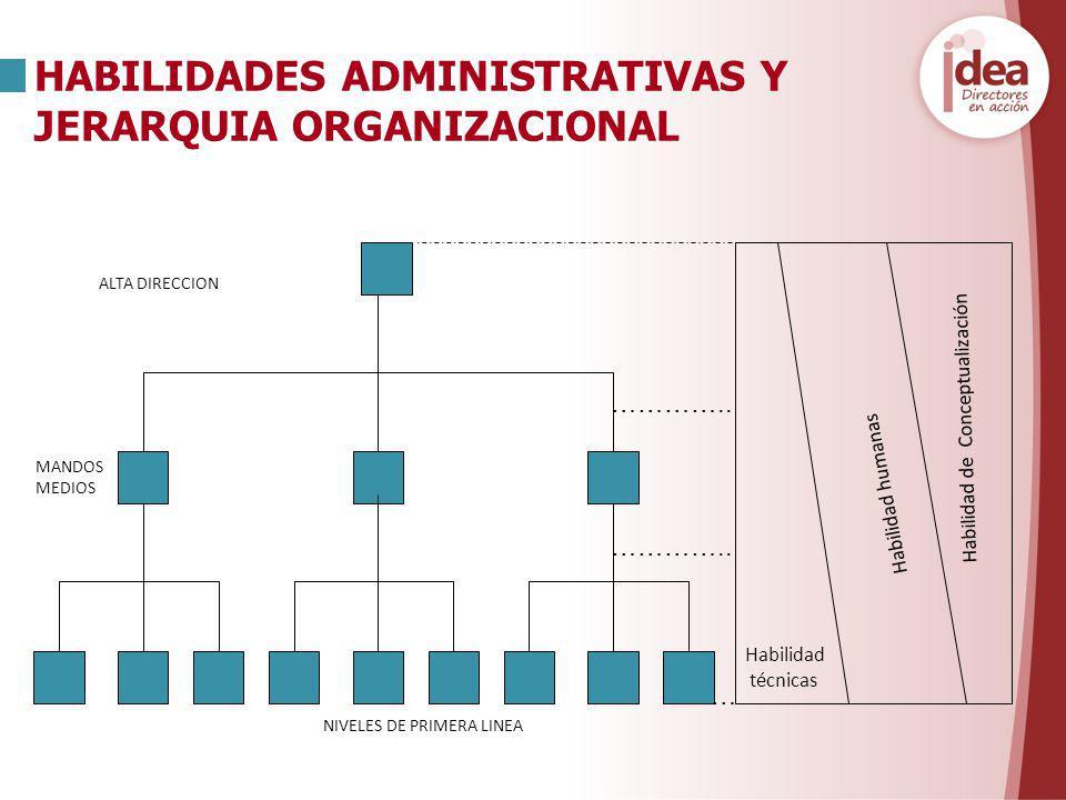 ALTA DIRECCION MANDOS MEDIOS NIVELES DE PRIMERA LINEA Habilidad de Conceptualización Habilidad humanas Habilidad técnicas HABILIDADES ADMINISTRATIVAS