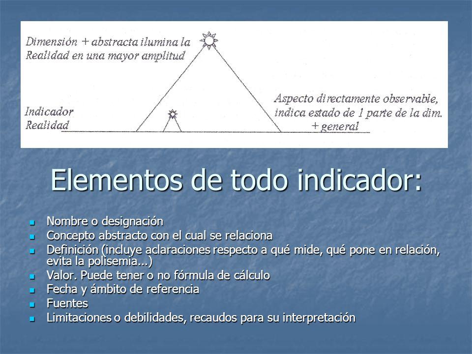Elementos de todo indicador: Nombre o designación Nombre o designación Concepto abstracto con el cual se relaciona Concepto abstracto con el cual se r