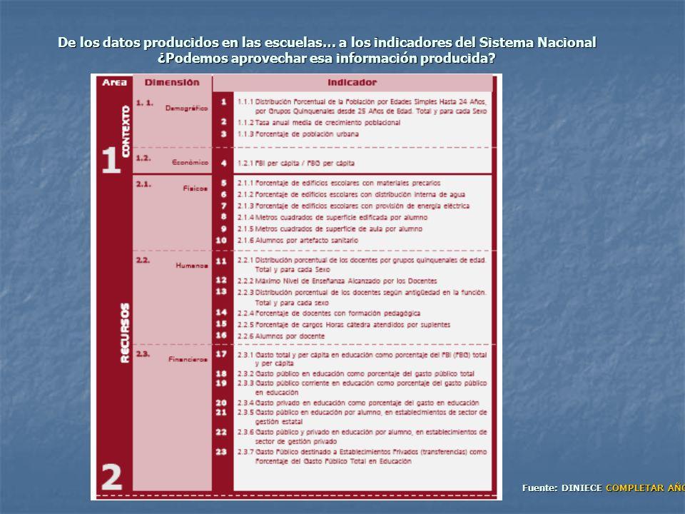 De los datos producidos en las escuelas… a los indicadores del Sistema Nacional ¿Podemos aprovechar esa información producida? Fuente: DINIECE COMPLET