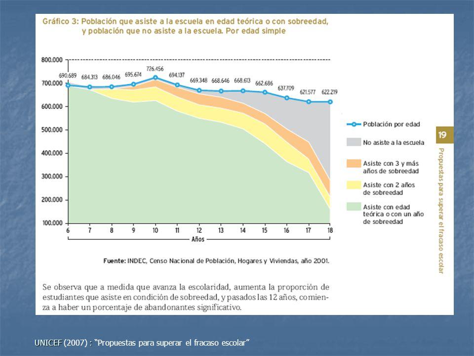 UNICEF : UNICEF (2007) : Propuestas para superar el fracaso escolar El gráfico reúne en una misma categoría la edad teórica con 1 año de sobreedad y l