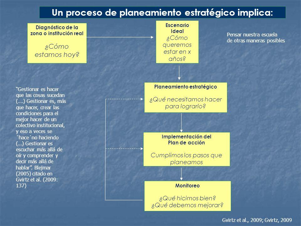 Diagnóstico de la zona o institución real ¿Cómo estamos hoy? Escenario Ideal ¿Cómo queremos estar en x años? Planeamiento estratégico ¿Qué necesitamos