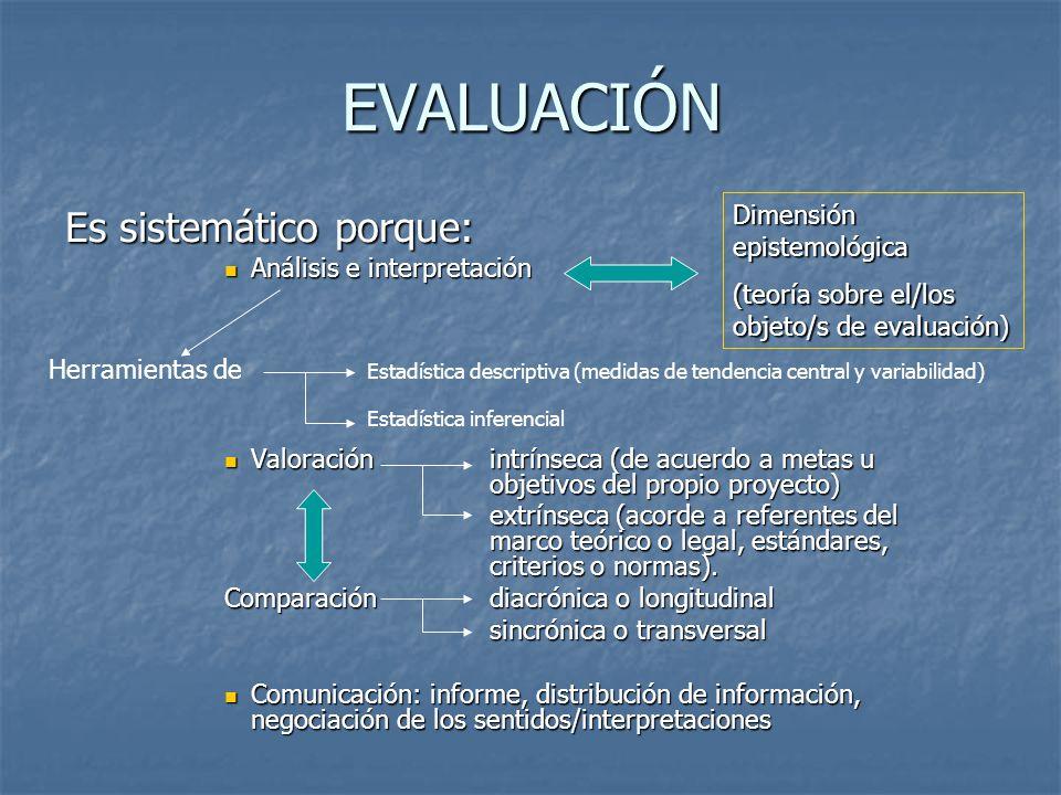 EVALUACIÓN Es sistemático porque: Análisis e interpretación Análisis e interpretación Valoración intrínseca (de acuerdo a metas u objetivos del propio