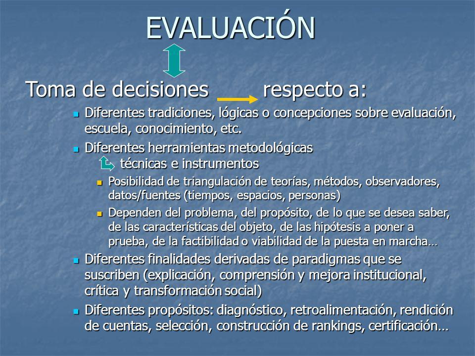 EVALUACIÓN Toma de decisionesrespecto a: Diferentes tradiciones, lógicas o concepciones sobre evaluación, escuela, conocimiento, etc. Diferentes tradi