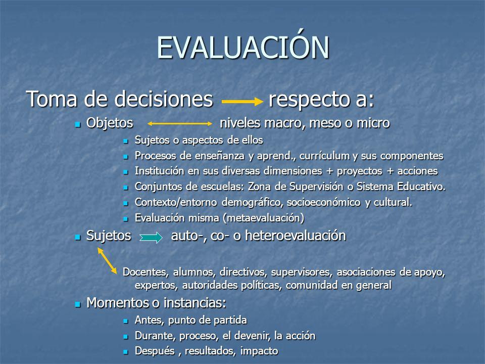 EVALUACIÓN Toma de decisionesrespecto a: Objetosniveles macro, meso o micro Objetosniveles macro, meso o micro Sujetos o aspectos de ellos Sujetos o a